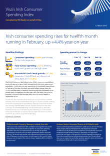 Irish consumer spending rises for twelfth month running in February, up +4.4% year-on-year