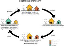 Kod Arkitekter får forskningsbidrag från Vinnova