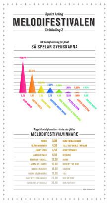 Infografik Inverterad Melodifestivalen deltävling 2