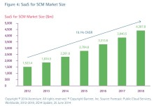 Market Value of the Supply Chain Tech to surpass $13B in 2017