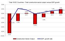Nedgången på den europeiska byggmarknaden tar ny fart