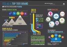 TCS rankas som ett av de fyra starkaste varumärkena i världen inom IT-tjänster