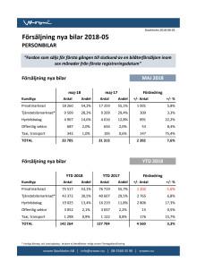 Försäljning nya bilar PB 2018-05