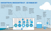 Betongtankar från Abetong  - viktig del i nytt avsaltningsverk på Öland