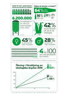 Infografik ekologiskt öl