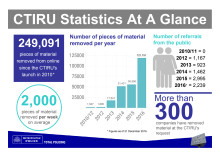 CTIRU Infographic