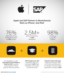 Apple og SAP slår seg sammen for å forenkle hvordan du jobber på iPhone og iPad