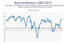Demoskops boprisindikator för maj 2013