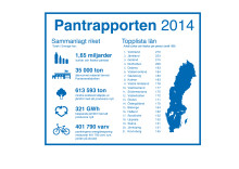 Pantrapporten 2014
