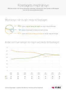 Infografik Vismas affarsbarometer Miljö 2017 Vår