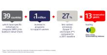 Sodexo toppar Dow Jones hållbarhetsindex för 13:e året i rad