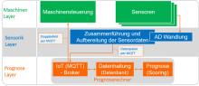 X-INTEGRATE zeigt auf der Hannover Messe 2018 Predictive Analytics im Fertigungsprozess