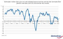Demoskops boprisindikator för januari 2013