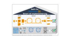 SmartCommerce Hybris Partnerschaft Schaubild (Vektorgrafik)
