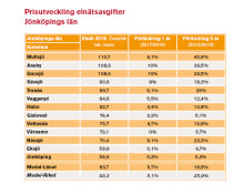 Elnätsavgiften höjs mest i Aneby och Gnosjö