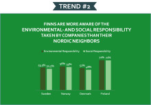 Finnish Consumers have high awareness of corporate responsibility