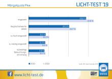 Licht-Test-Mängelstatistik: Leichte Aufhellung in Sicht