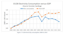 Økonomisk vekst på tross av lavere strømforbruk