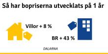 """Mäklare i Dalarna: """"Bostadspriserna kommer att fortsätta stiga"""""""