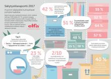 Säilytystilaraportti 2017: Pääkaupunkiseudulla maksetaan kodin säilytystilasta keskimäärin yli 40 000 euroa