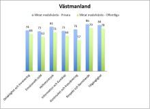 Nio av tio mest uppskattade vårdcentraler i Västmanland är privatdrivna