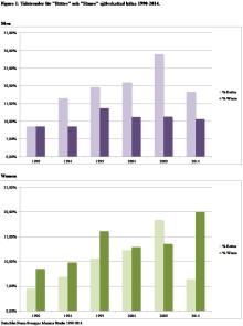 Hälsotrender sedan 1990 visar försämrad hälsa för unga kvinnor och förbättrad hälsa för unga män