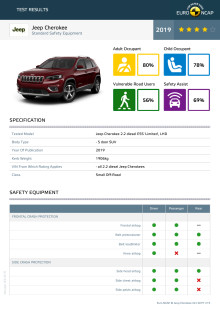 Jeep Cherokee Euro NCAP datasheet October 2019