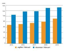 Högre utgifter i statens budget i februari