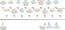 "Arktisk Råd som ""science broker"": Minamata konvensjonen om kvikksølv"