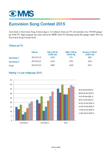 MMS Eurovision Song Contest 2015