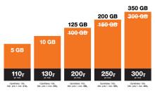 3's kunder får mere data til samme pris