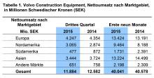 Volvo CE gewinnt Marktanteile trotz Nachfragerückgang im dritten Quartal