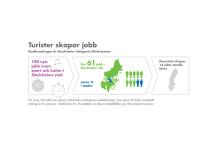 Besöksnäringen en tillväxtmotor: 100 jobb ger ytterligare 76