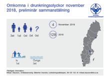 Svenska Livräddningssällskapets  preliminär sammanställning av omkomna vid drunkningsolyckor under november 2018