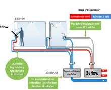 Varmvatten på ett kick sparar mycket energi