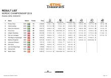 Resultatlista för Nordiska Mästerkapen, individuella tävlingen
