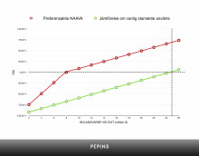 """Hur värderar man en """"participating"""" preferensaktie? - Ett exempel från emissionen med Naava"""