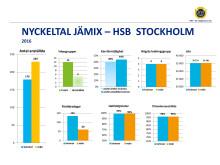 HSB Stockholm - nyckeltal JÄMIX 2016