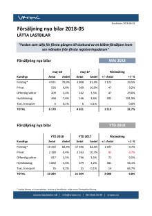 Försäljning nya bilar LLB 2018-05