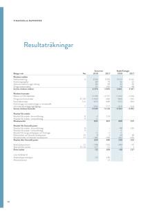 Resultat och balansräkning 2018 Göteborg Energi