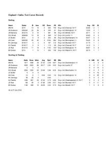 England v India Career Test Stats