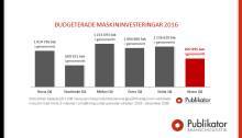 Låg investeringsvilja – Särskilt i Västra Götaland