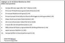 Så här blir året 2013 - Betsson spår utgången av de tio största händelserna