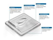 DATRONs Akryl- och plexiglasfräsverktyg med polerade skär ger glänsande ytkvalitet - Efterbearbetningen faller helt bort eller reduceras till ett absolut minimum.