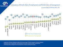 Big differences in female share of employment and management in Europe
