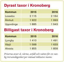 Taxorna fortsätter att stiga i Kronoberg