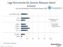 Lågt förtroende för Jimmie Åkesson (SD) bland kvinnor