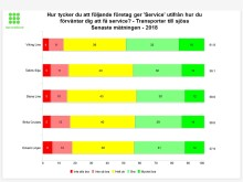 Viking Line ger bäst service på Östersöjn