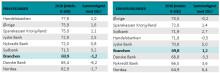 Øget utilfredshed i bankbranchen blandt privatkunderne