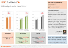 RAC Fuel Watch: June 2016 report